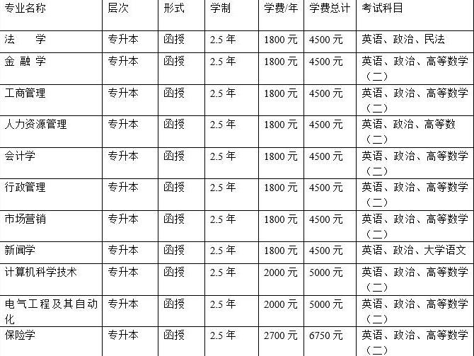 阜新高等专科学校有成人大专吗