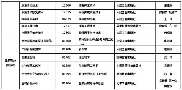 2020年10月吉林自考停考过渡专业课程使用教材目录