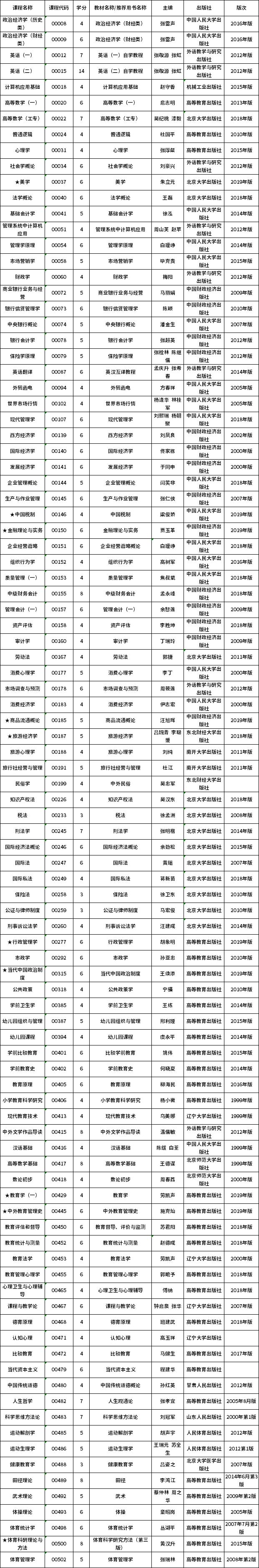 2020年8月云南省自学考试开考课程使用教材目录