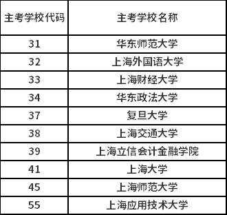 2020年6月上海市自考论文成绩公布