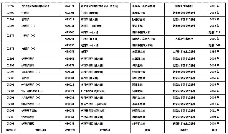 江苏2020年10月自考开考课程教材计划表