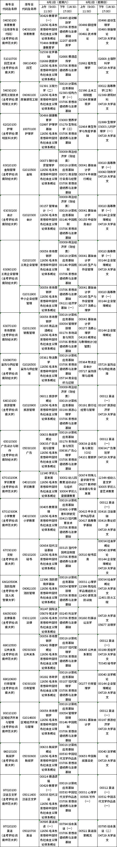 2020年8月云南第83次自考开考(专科)专业及课程考试时间安排表
