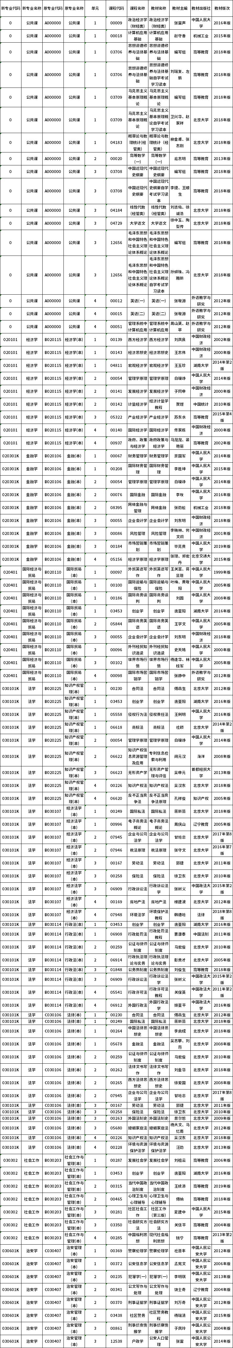 2020年10月湖南自学考试课程安排及教材目录