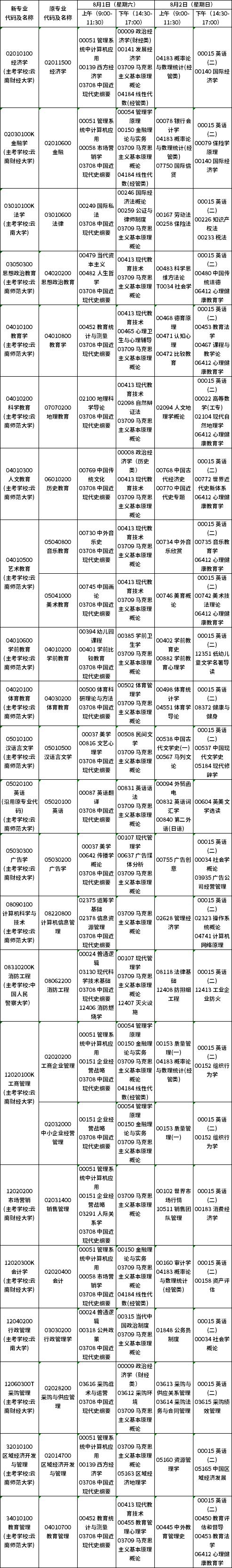 2020年8月云南第83次自考开考(本科)专业及课程考试时间安排表