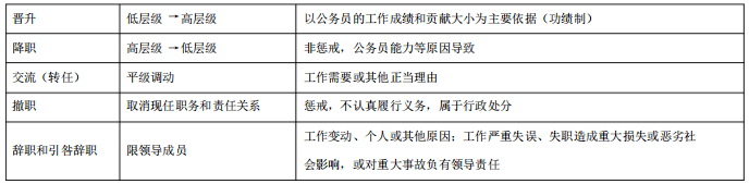 行政法学00261自考重点