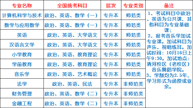 阜阳师范大学有函授本科吗