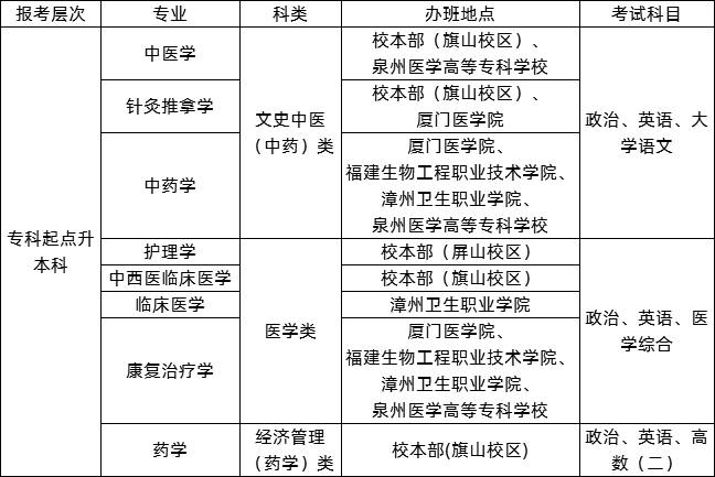 福建中医药大学有函授大专吗