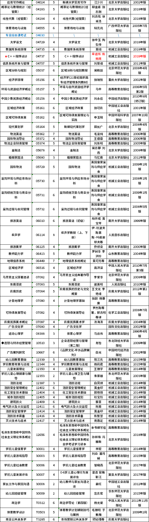 2020年10月云南省自学考试开考课程使用教材目录
