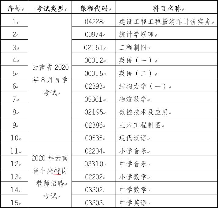 云南第83次自考和中央特岗教师招聘考试(笔试)部分科目使用专用答题卡的通告
