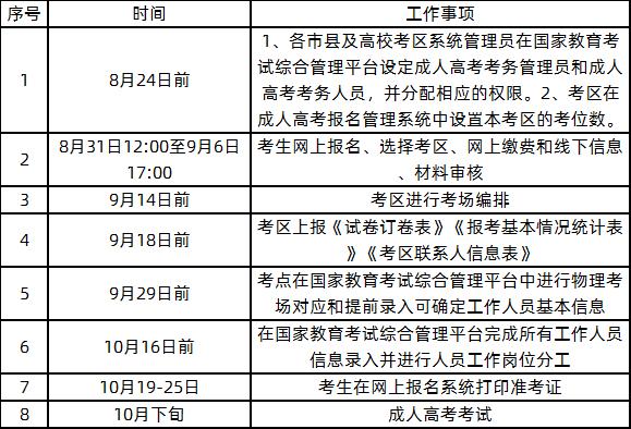 广西2020年成人高考报名和manbetx万博苹果主要工作.png
