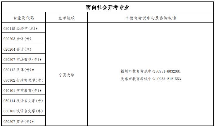 宁夏2020年10月自考开考专业一览