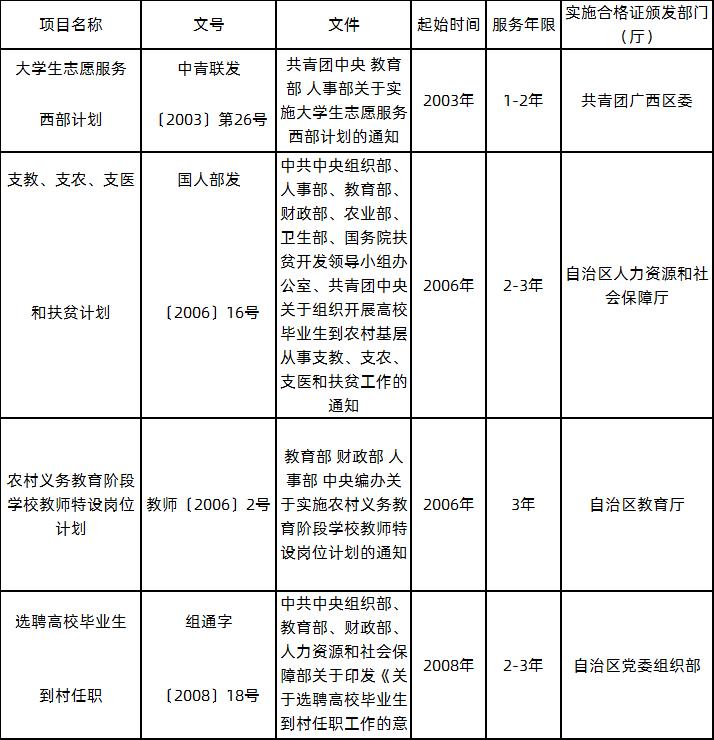"""普通高校毕业生""""下基层""""服务项目一览表.png"""