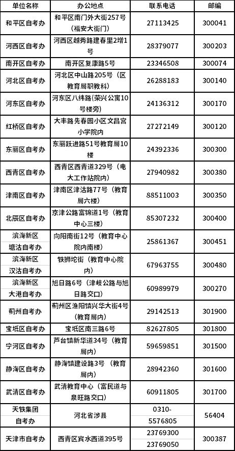 天津市2020年10月自学考试报考简章