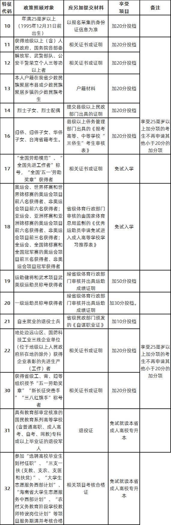 海南成考免试照顾政策.png