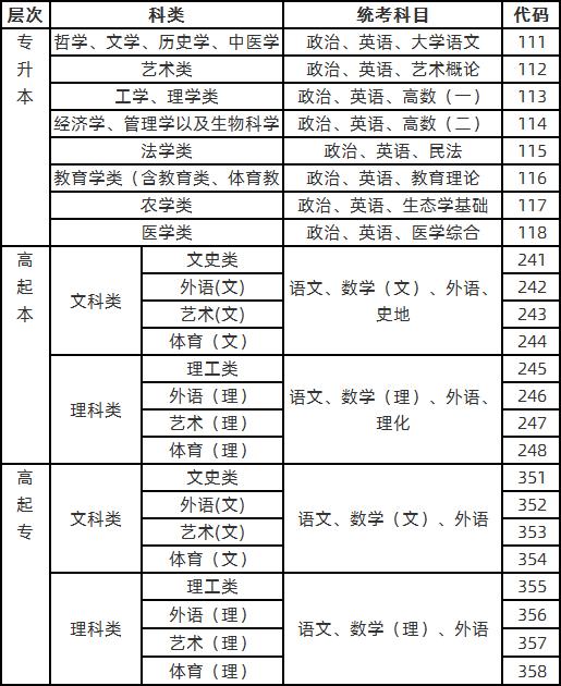 报考科类和考试科目对照表.png