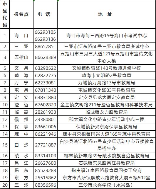 海南省2020年成人高考报名点地址和联系电话.png