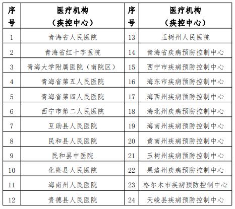 青海省新冠病毒核酸检测医疗机构(疾控中心)名单