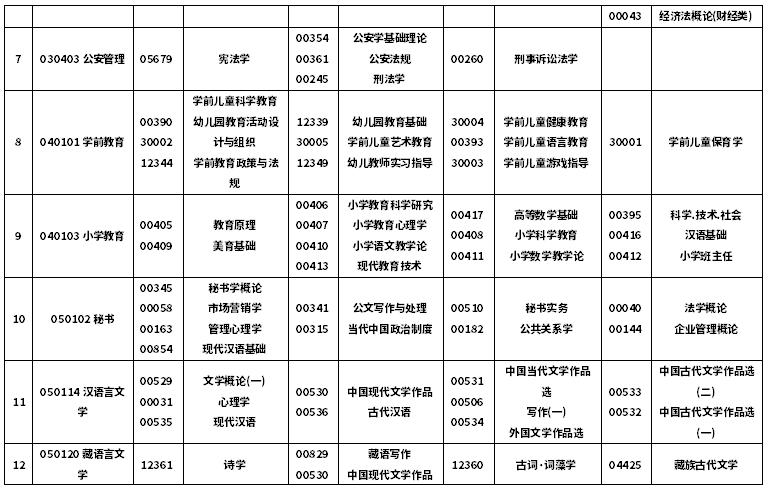 西藏2020年10月自考课程科目安排表