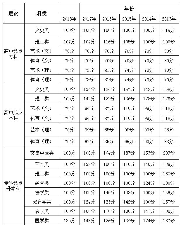 贵州成人高考录取分数线.png
