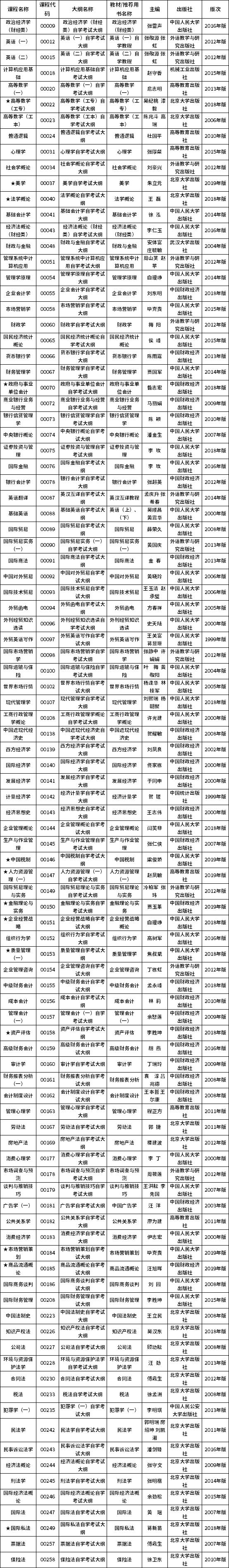西藏2020年10月自考课程使用教材参考目录