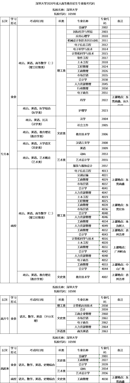 深圳大学2020年成人高考招生专业报考代码.png