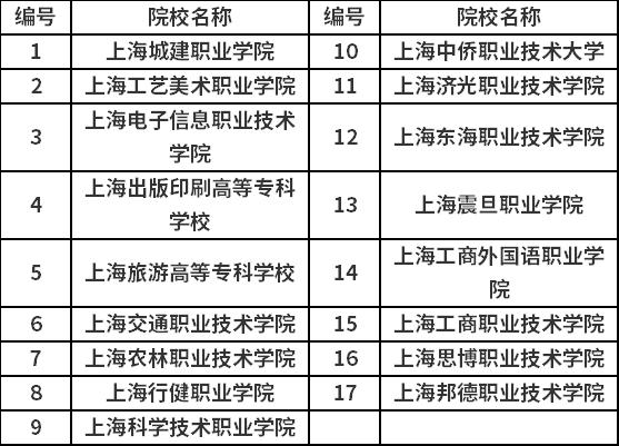 2020年高职扩招专项考试招生院校名单