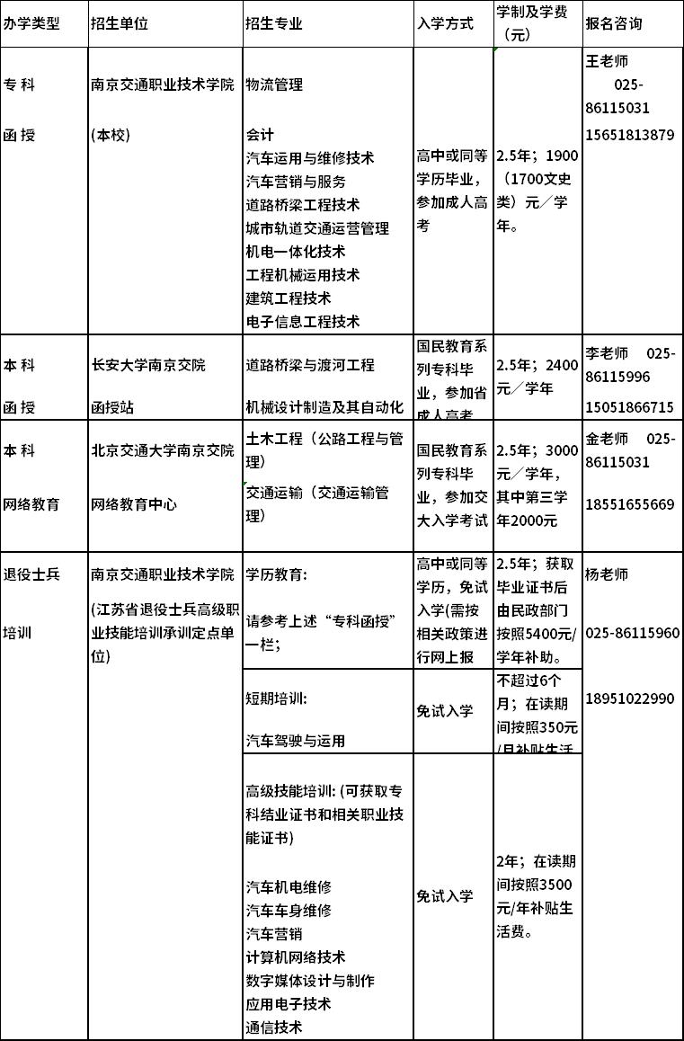 南京交通职业技术学院2020年继续教育招生专业一览表.png