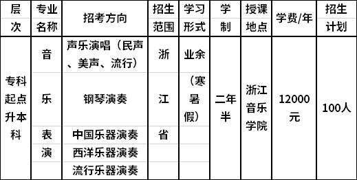 """浙江音乐学院2020年成人高等学历教育""""专升本""""专业.png"""