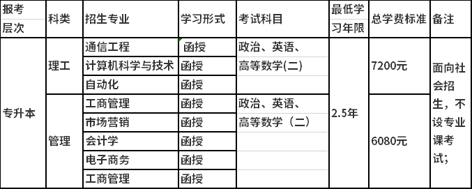 北邮招生专业的考试科目.png