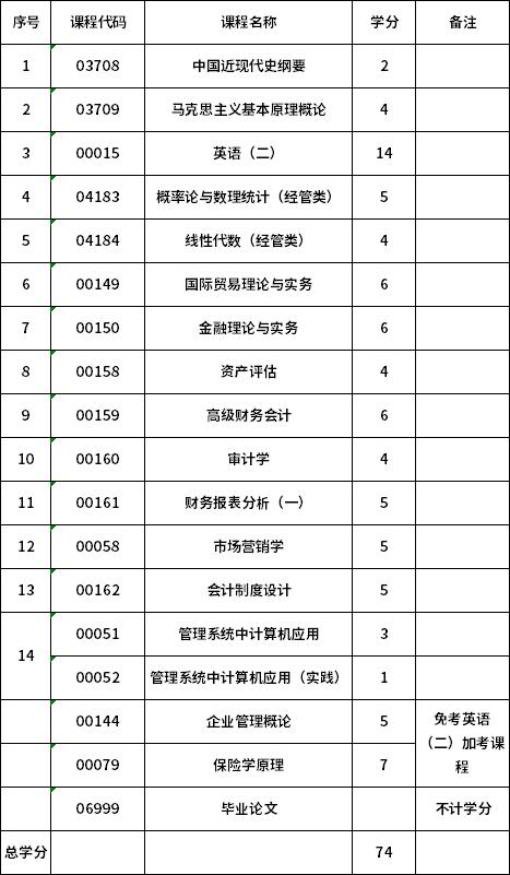 2021年新疆自考会计专业(本科)考试科目一览表