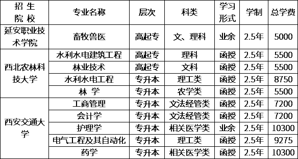 延安职业技术学院2020年函授教育招生专业.png