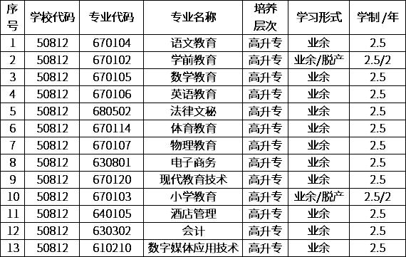 湘潭教育学院 2020年成人教育招生专业.png