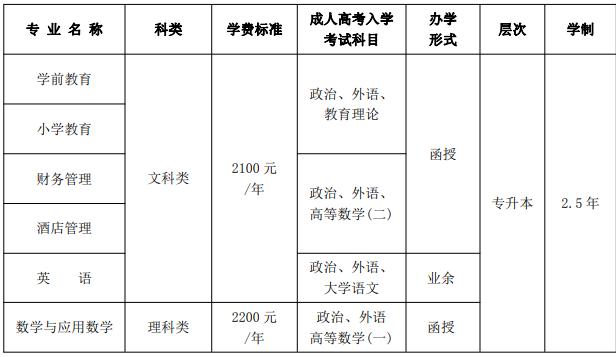 2020年度长沙师范学院成人高考招生简章.png