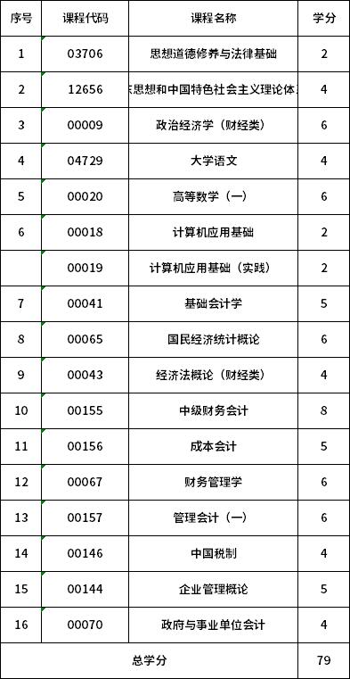 2021年新疆自考会计专业(专科)考试科目一览表