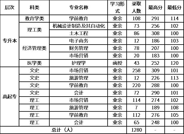 青岛滨海学院2020年成人高等教育招生录取分数线.png