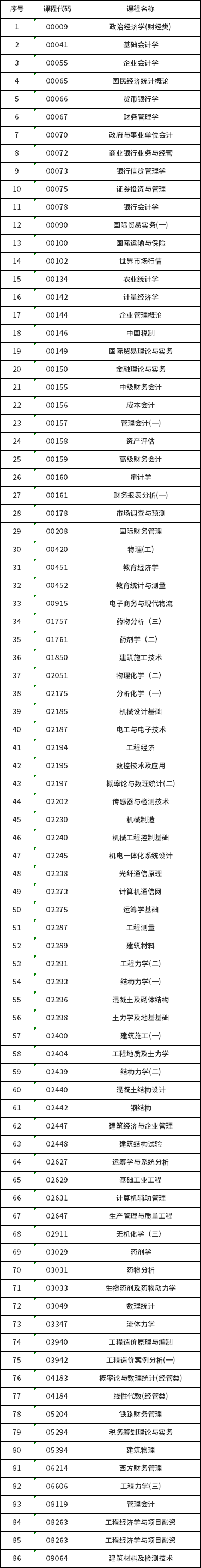 贵州省哪些自考专业可以带计算器?