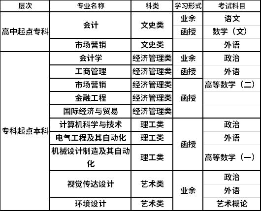 2021年宁波财经学院成人高考招生简章