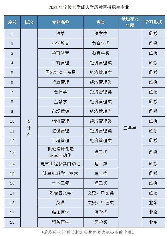 2021年宁波大学成人高考招生简章