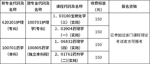 福建医科大学2021年上半年自考实践性环节考核报名通知