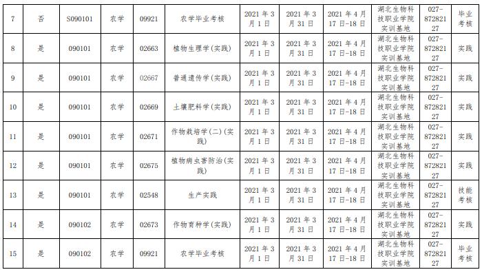 华中农业大学2021年自考实践性环节考核实施方案
