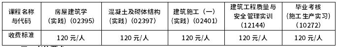 中南大学2021年上半年自考实践环节考核通知