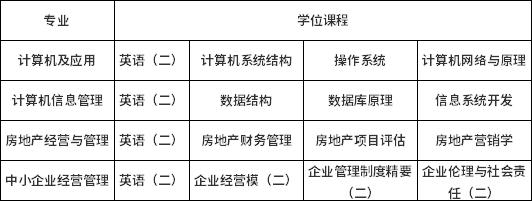 浙江工业大学2020年下年半自考生学位申办通知