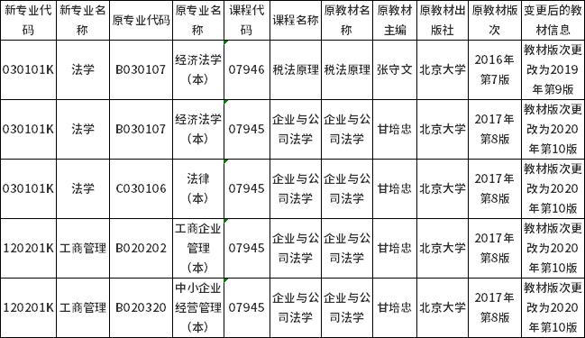 2021年10月湖南省高等教育自学考试指定教材变更信息汇总表(截至2021年4月21日)