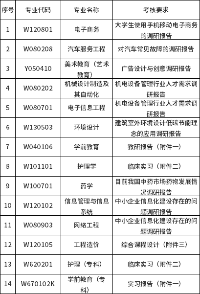 四川科技职业学院2021下半年自考毕业论文答辩及实践性环节考核通知