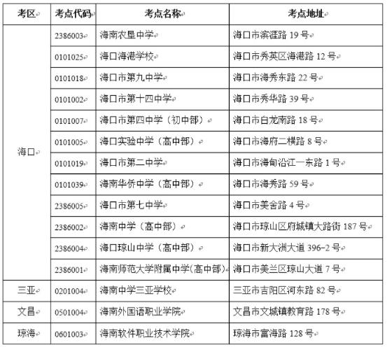 2021年4月海南省高等教育自学考试各考点详细地址
