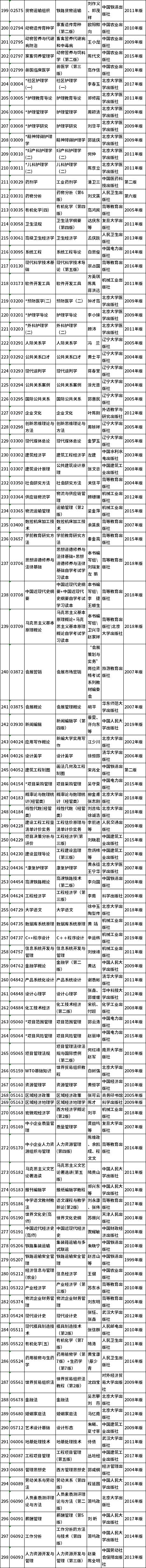河北省2021年下半年高等教育自学考试教材目录