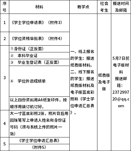 广东财经大学2021自考学位论文答辩报名及学士学位申请的通知