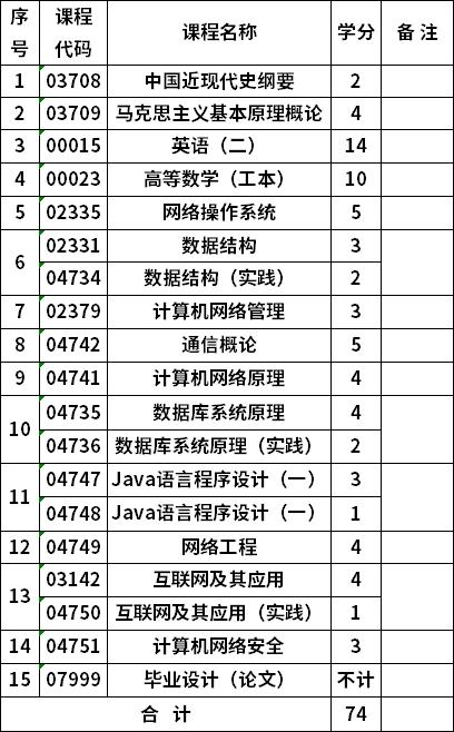 重庆自考网络工程80903本科考试计划