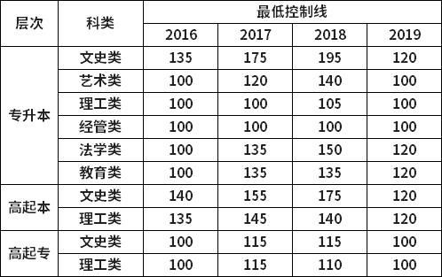 山东师范大学历年成人高考录取分数线一览.png