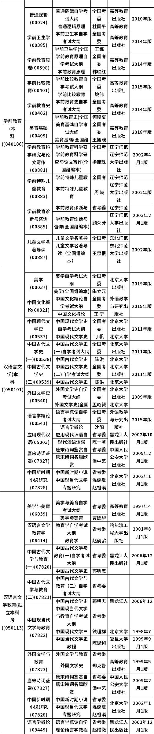 黑龙江省2021年10月考试大纲和教材目录